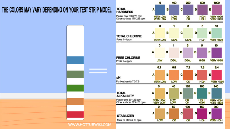 Compare the Test Strip to the Color Guide