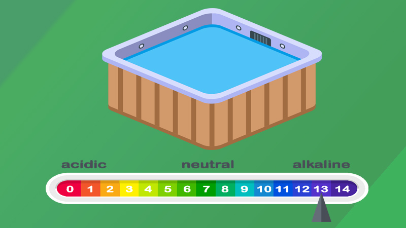 Having a normal rate of alkalinity is needed to have a clean hot tub. You need to know how to lower alkalinity in a hot tub, and how to prevent it from happening again. We have explained both of these things in our post. Check it out.