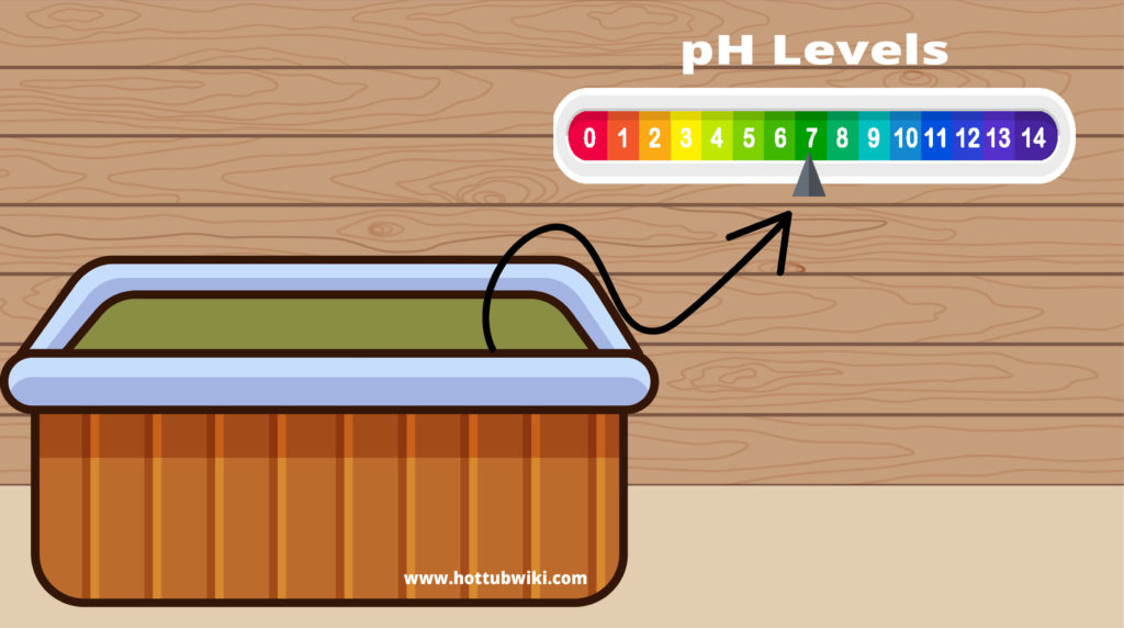 Before getting rid of hot tub iron water you need to check your pH levels. The pH levels indicate if you have too much iron or not.