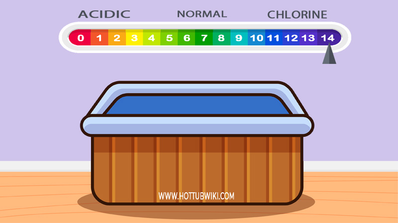 You just noticed that you have a high level of chlorine/bromine in your hot tub. Can you still use it?