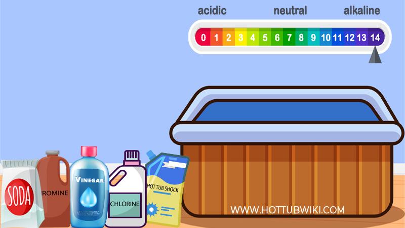 Does Increasing Alkalinity Increase pH?