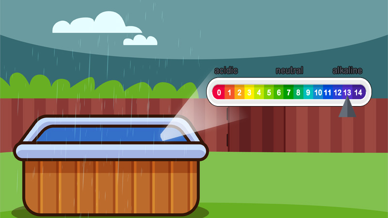 Does rainwater affect hot tub chemicals? Yes, rainwater can cause pH and total alkaline levels to change.