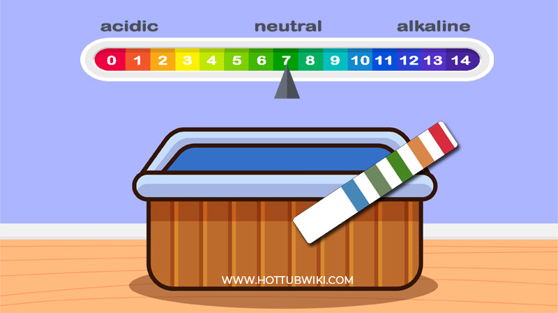 Once you shock the hot tub, and some time has passed by. You need to re-test your hot tub levels to see if the shocking process worked.