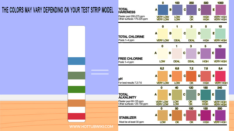 Test the water and see the results. You need to check out your pH levels, chlorine, and bromine levels.
