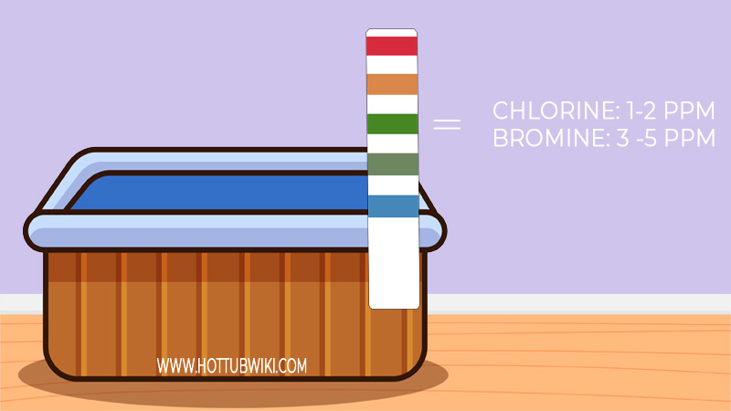 Here are the levels your bromine and chlorine should be.