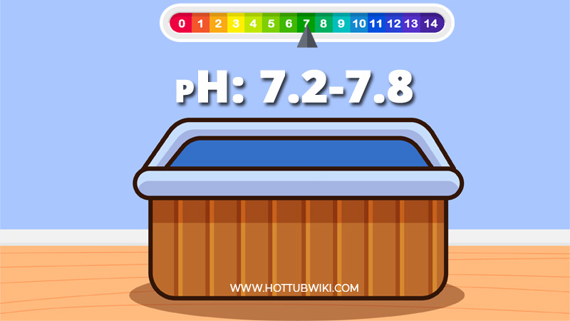 Your pH levels should be between 7.2-7.8. With 7.5 being the perfect number.