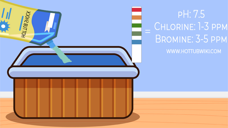 When should you shock your hot tub? You need to shock your hot tub once a week if you are using it often.